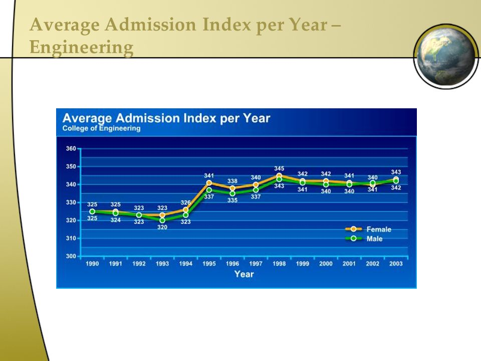 Average Admission Index per Year – Engineering