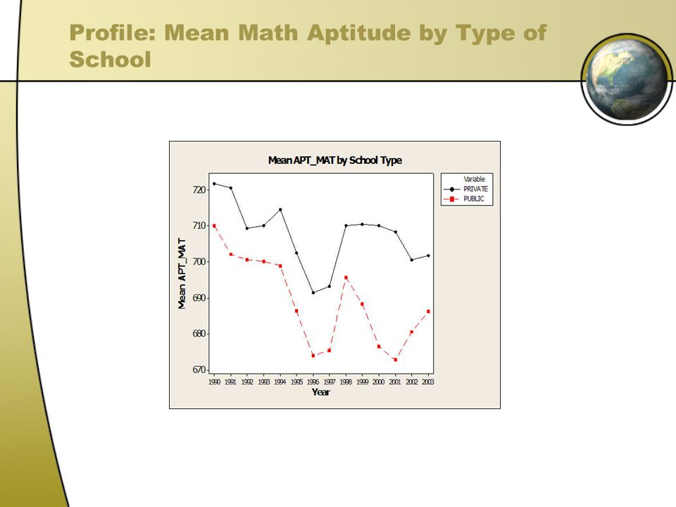 Profile: Mean Math Aptitude by Type of School