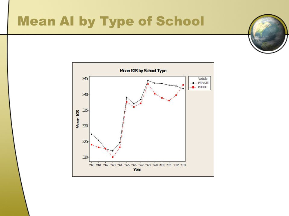 Mean AI by Type of School