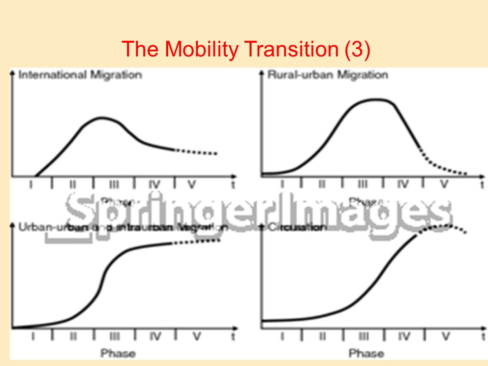 The Mobility Transition (3)