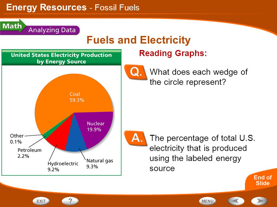 Energy Resources Fuels and Electricity The percentage of total U.S. electricity that is produced using the labeled energy source Reading Graphs: What