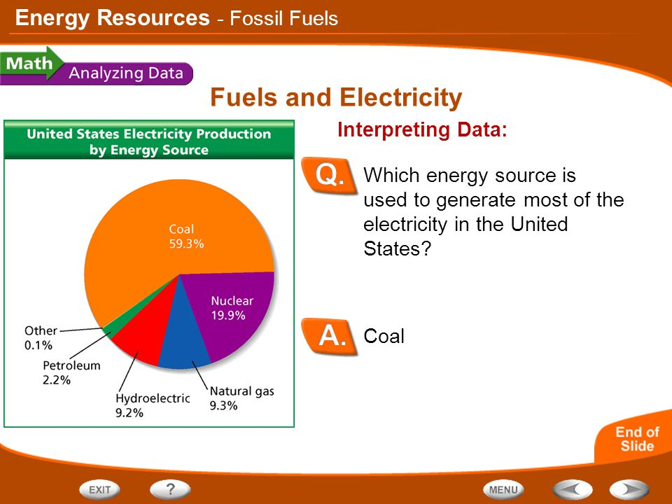 Energy Resources Fuels and Electricity Coal Interpreting Data: Which energy source is used to generate most of the electricity in the United States? -