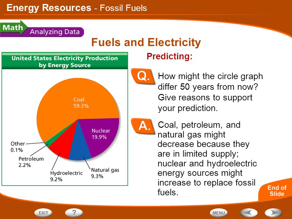 Energy Resources Fuels and Electricity Coal, petroleum, and natural gas might decrease because they are in limited supply; nuclear and hydroelectric e