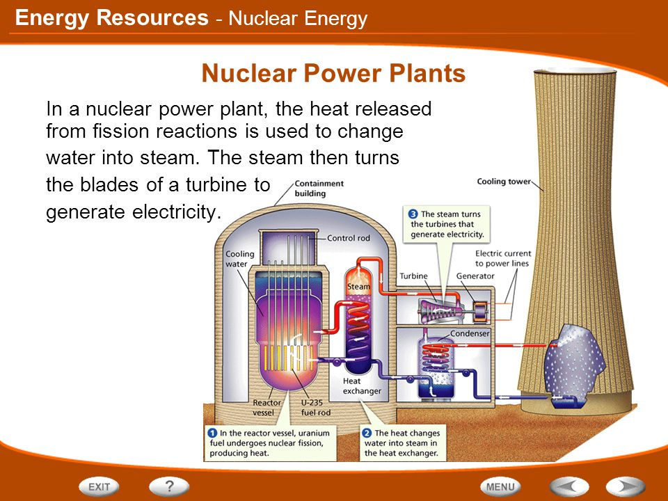 Energy Resources Nuclear Power Plants In a nuclear power plant, the heat released from fission reactions is used to change water into steam. The steam