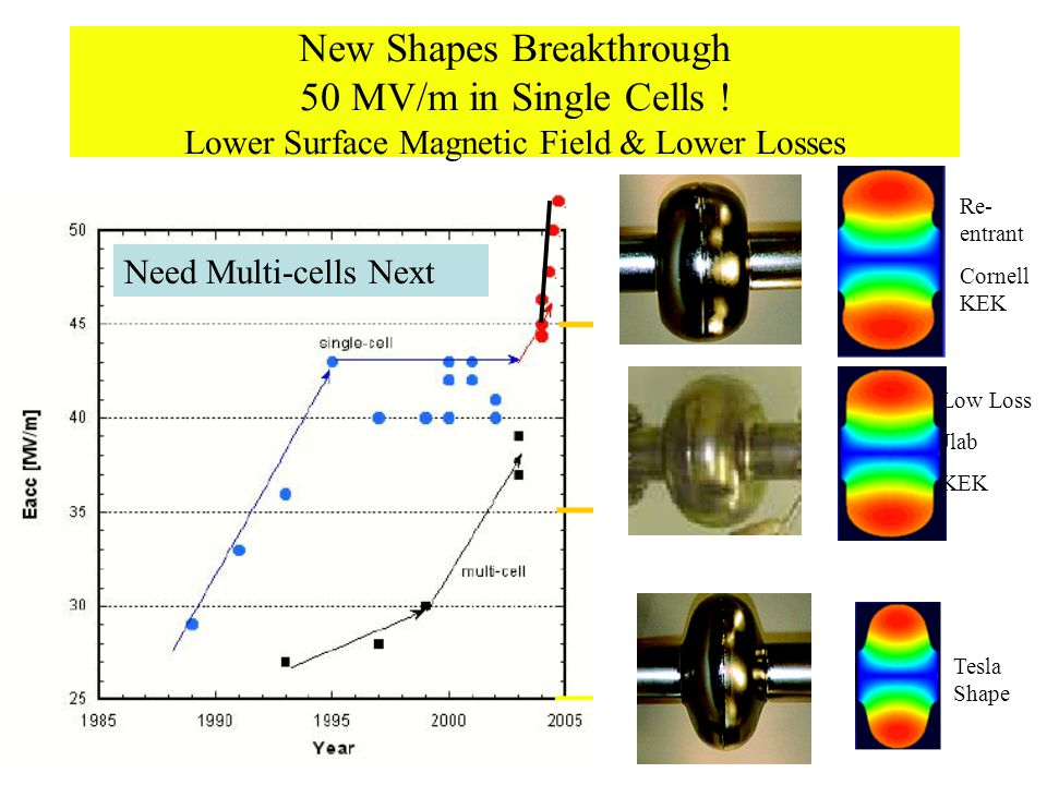 New Shapes Breakthrough 50 MV/m in Single Cells .