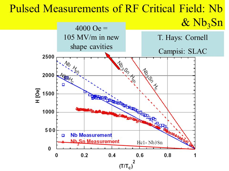 Pulsed Measurements of RF Critical Field: Nb & Nb 3 Sn 4000 Oe = 105 MV/m in new shape cavities T.