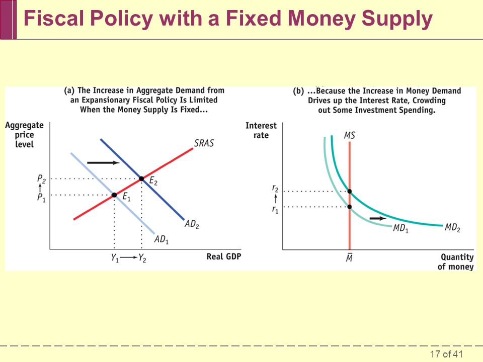 17 of 41 Fiscal Policy with a Fixed Money Supply
