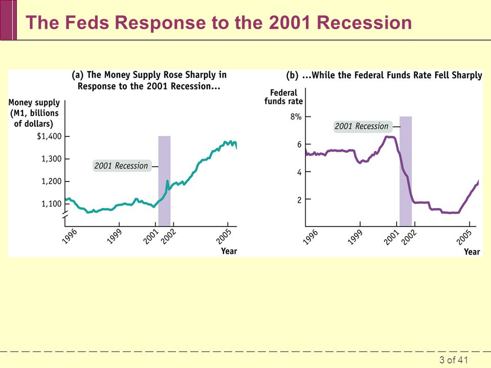 3 of 41 The Feds Response to the 2001 Recession