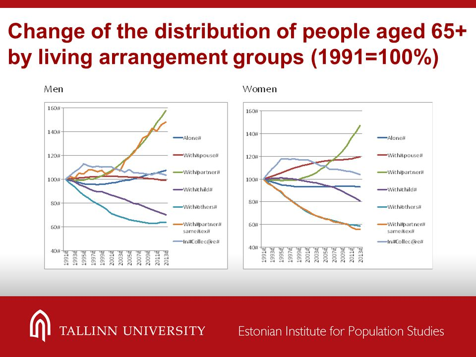 Change of the distribution of people aged 65+ by living arrangement groups (1991=100%)