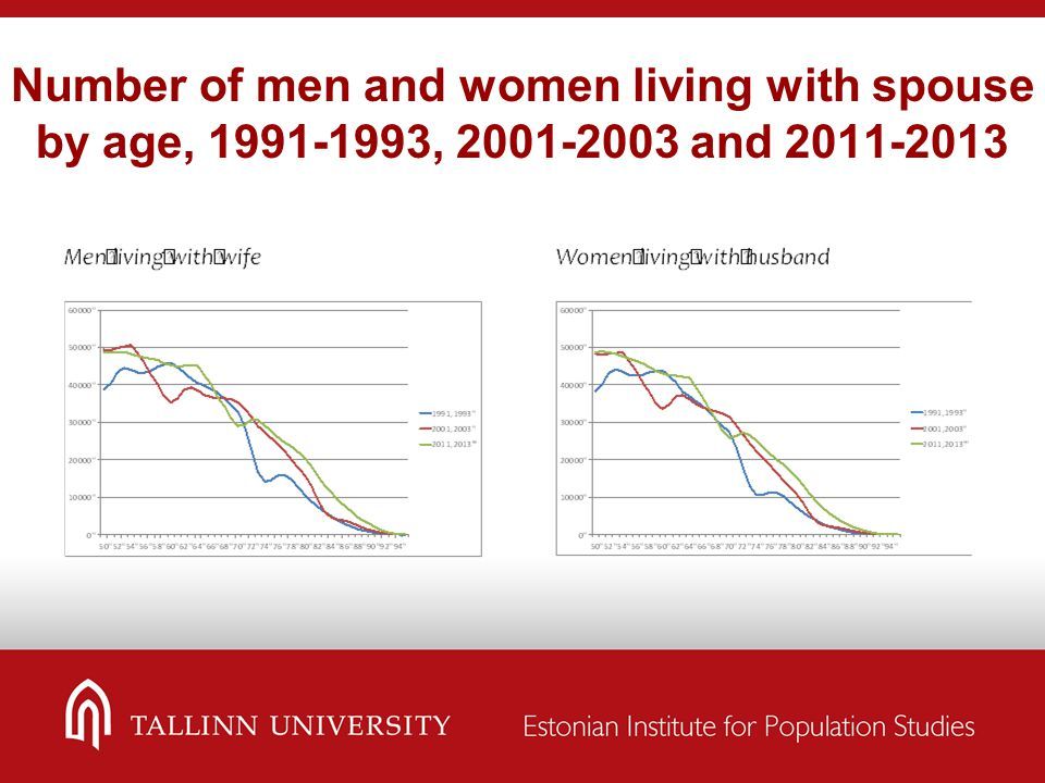 Number of men and women living with spouse by age, 1991-1993, 2001-2003 and 2011-2013