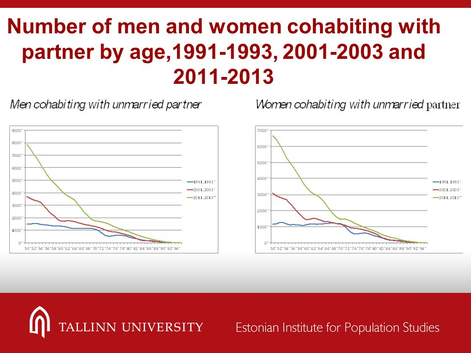 Number of men and women cohabiting with partner by age,1991-1993, 2001-2003 and 2011-2013