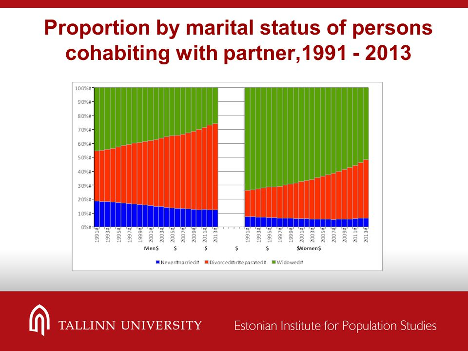 Proportion by marital status of persons cohabiting with partner,1991 - 2013