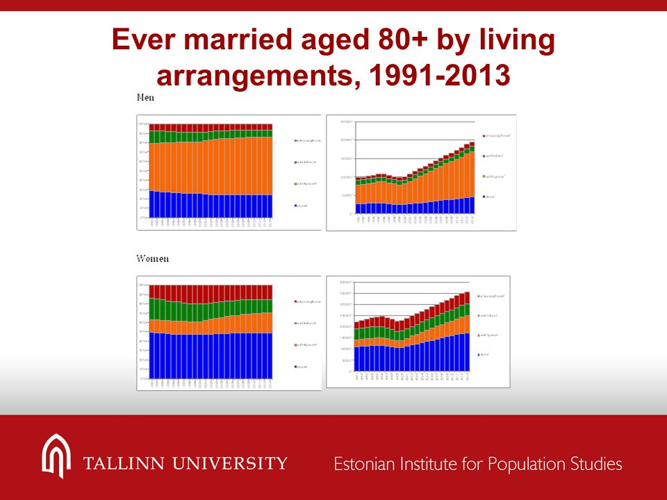Ever married aged 80+ by living arrangements, 1991-2013