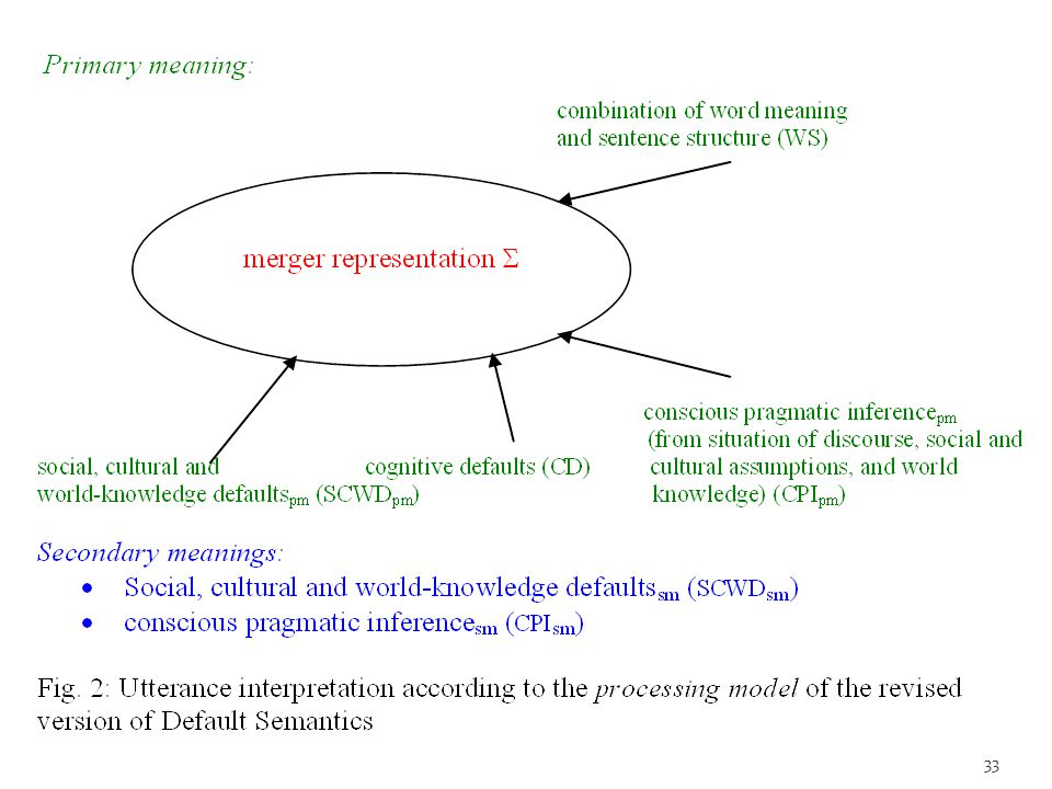 The model of sources of information can be mapped onto types of processes that produce the merger representation  of the primary meaning and the additional (secondary) meanings.