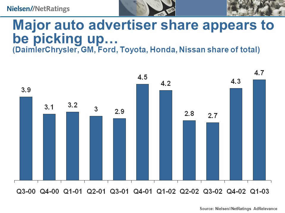 Major auto advertiser share appears to be picking up… (DaimlerChrysler, GM, Ford, Toyota, Honda, Nissan share of total) Source: Nielsen//NetRatings AdRelevance