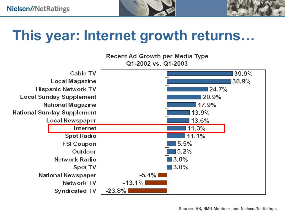 This year: Internet growth returns… Recent Ad Growth per Media Type Q1-2002 vs.