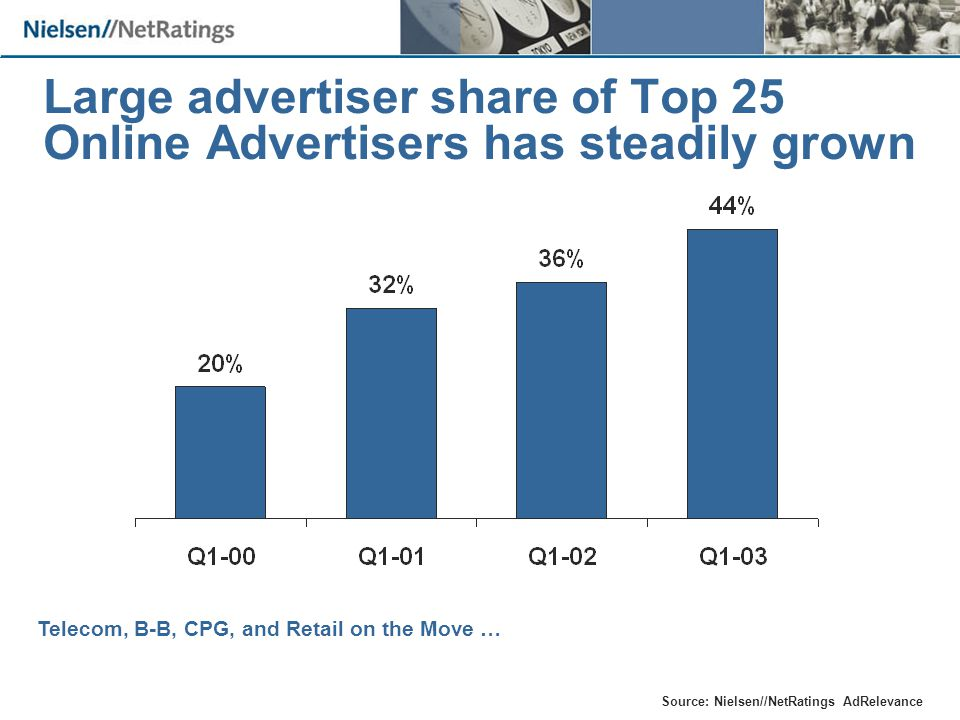 Large advertiser share of Top 25 Online Advertisers has steadily grown Source: Nielsen//NetRatings AdRelevance Telecom, B-B, CPG, and Retail on the Move …