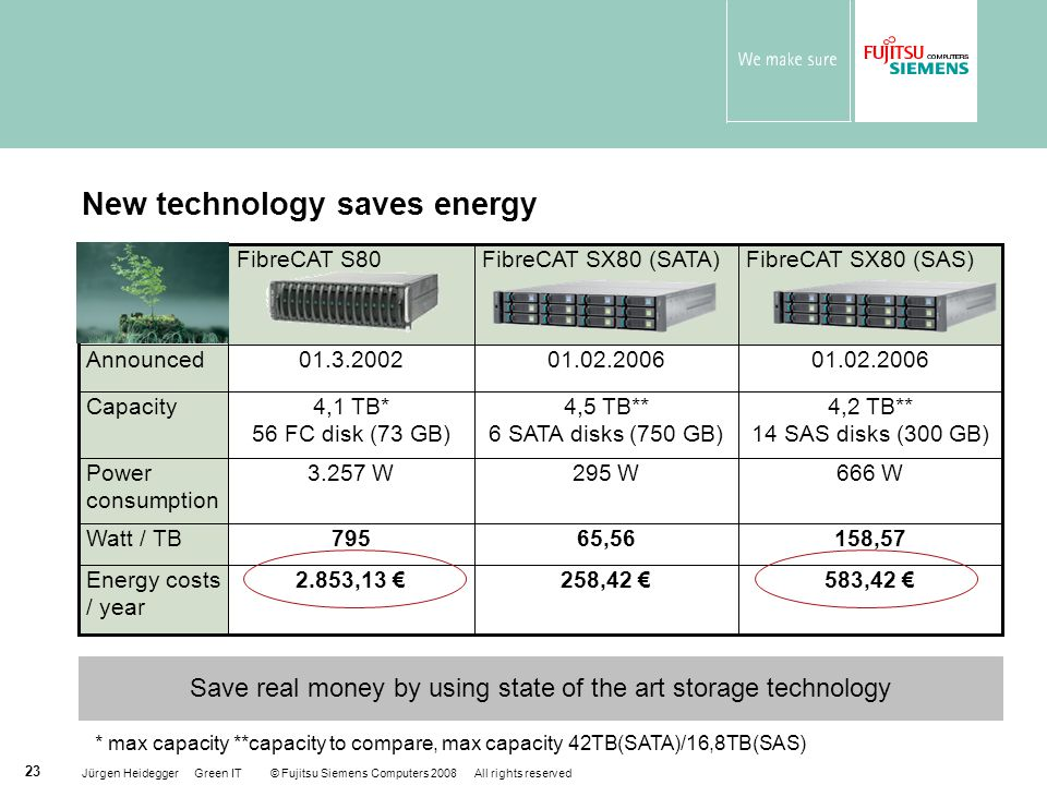 Jürgen Heidegger Green IT © Fujitsu Siemens Computers 2008 All rights reserved 23 New technology saves energy 4,2 TB** 14 SAS disks (300 GB) 4,5 TB**