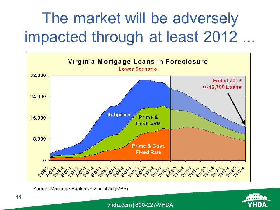 11 vhda.com | 800-227-VHDA The market will be adversely impacted through at least 2012...