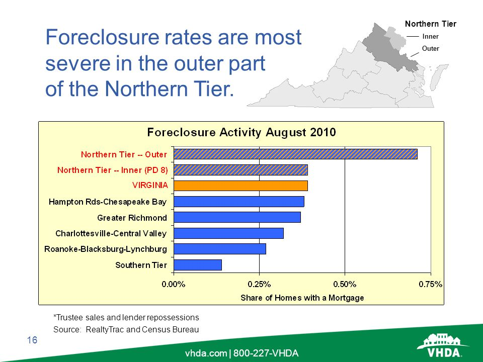16 vhda.com | 800-227-VHDA Source: RealtyTrac and Census Bureau *Trustee sales and lender repossessions Foreclosure rates are most severe in the outer part of the Northern Tier.
