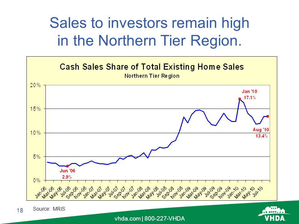 18 vhda.com | 800-227-VHDA Sales to investors remain high in the Northern Tier Region. Source: MRIS