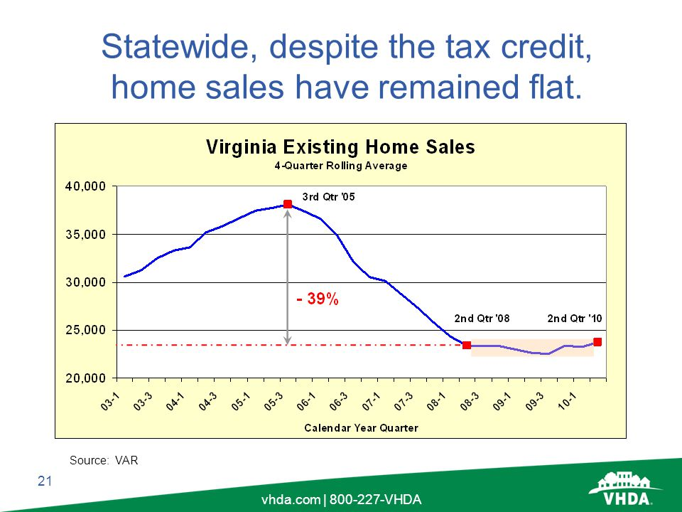 21 vhda.com | 800-227-VHDA Statewide, despite the tax credit, home sales have remained flat.