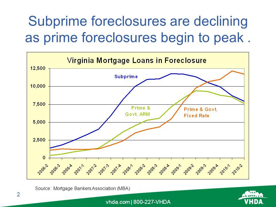 2 vhda.com | 800-227-VHDA Subprime foreclosures are declining as prime foreclosures begin to peak.