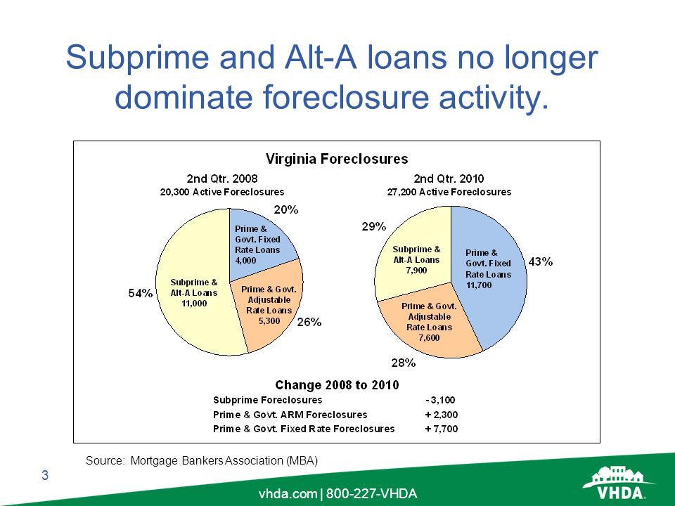 4 vhda.com | 800-227-VHDA Now that the second wave is cresting, total loans in foreclosure should fall.
