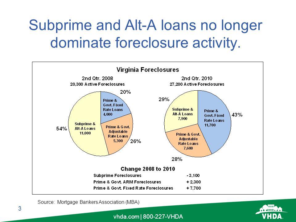 3 vhda.com | 800-227-VHDA Subprime and Alt-A loans no longer dominate foreclosure activity.