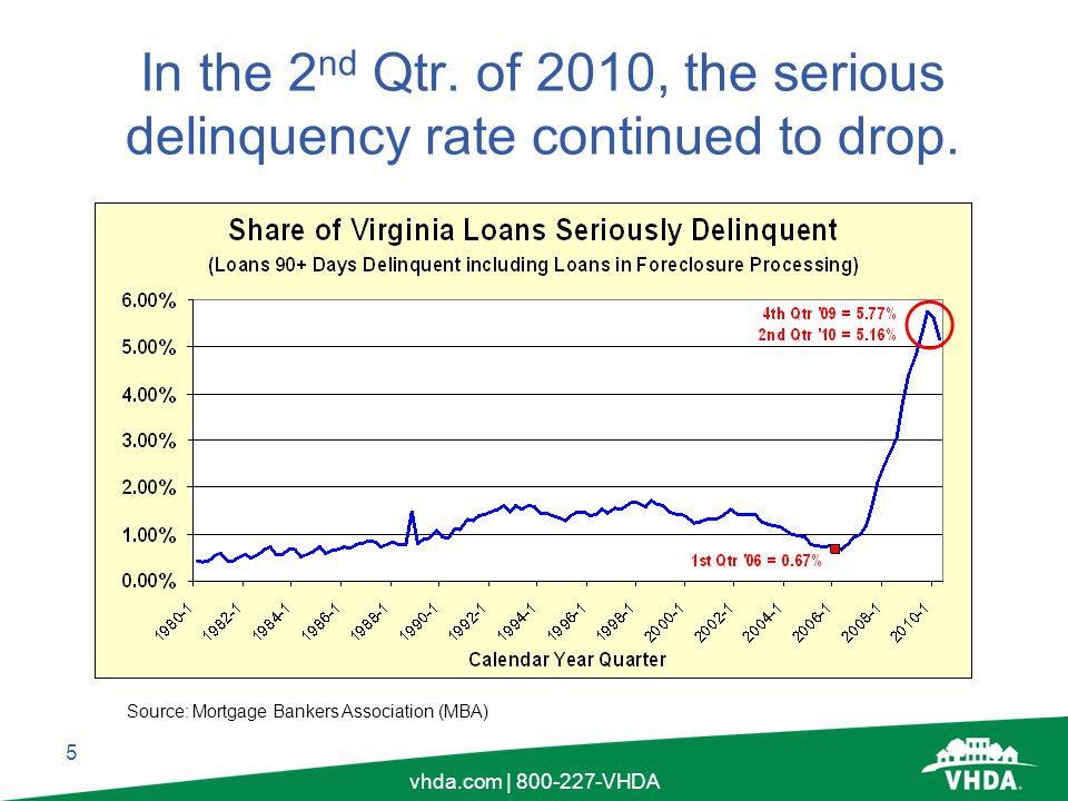 5 vhda.com | 800-227-VHDA In the 2 nd Qtr. of 2010, the serious delinquency rate continued to drop.