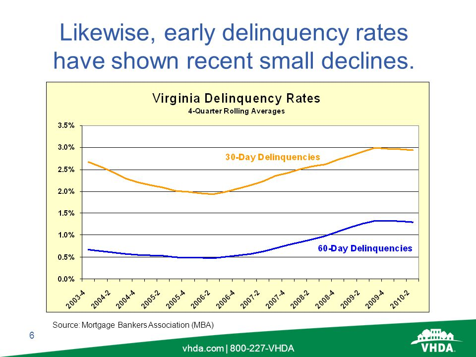 6 vhda.com | 800-227-VHDA Likewise, early delinquency rates have shown recent small declines.