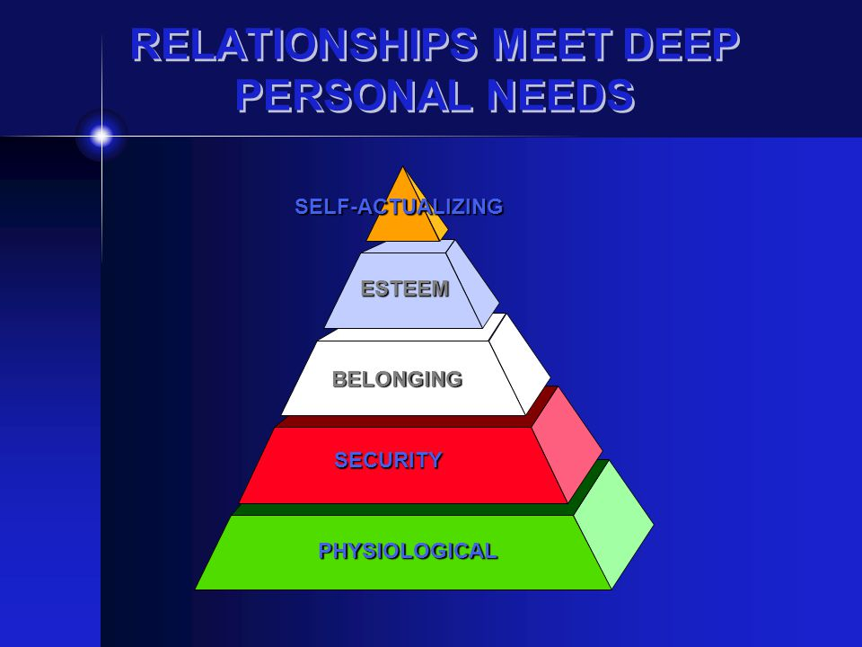 RELATIONSHIPS MEET DEEP PERSONAL NEEDS PHYSIOLOGICAL SECURITY BELONGING ESTEEM SELF-ACTUALIZING