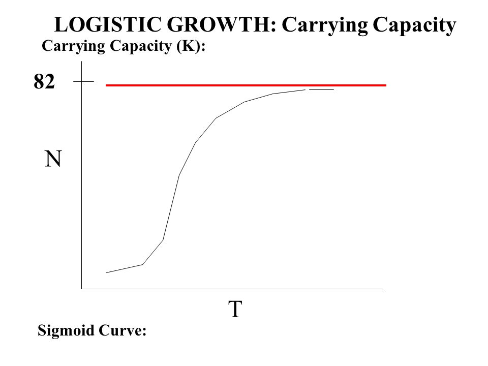 N T Carrying Capacity (K): Sigmoid Curve: 82 LOGISTIC GROWTH: Carrying Capacity