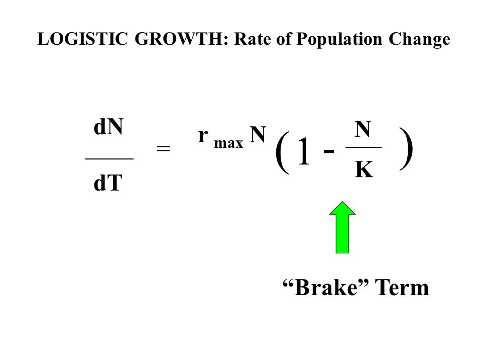 LOGISTIC GROWTH: Rate of Population Change dN ____ dT r max N = ( ) 1 - N K Brake Term