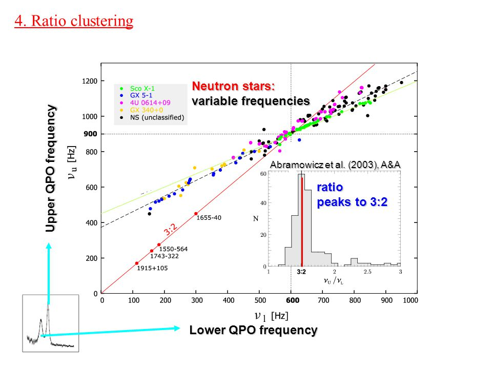 4.Ratio clustering Upper QPO frequency Lower QPO frequency Abramowicz et al.