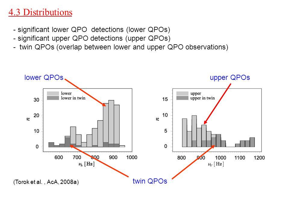 lower QPOs upper QPOs 4.3 Distributions twin QPOs - significant lower QPO detections (lower QPOs) - - significant upper QPO detections (upper QPOs) - - twin QPOs (overlap between lower and upper QPO observations) (Torok et al., AcA, 2008a)