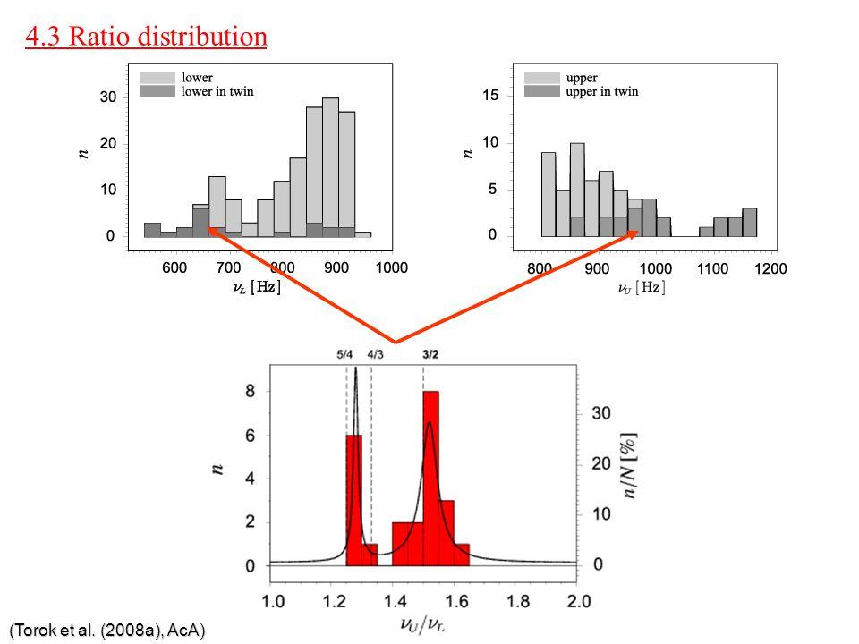 4.3 Ratio distribution (Torok et al. (2008a), AcA)