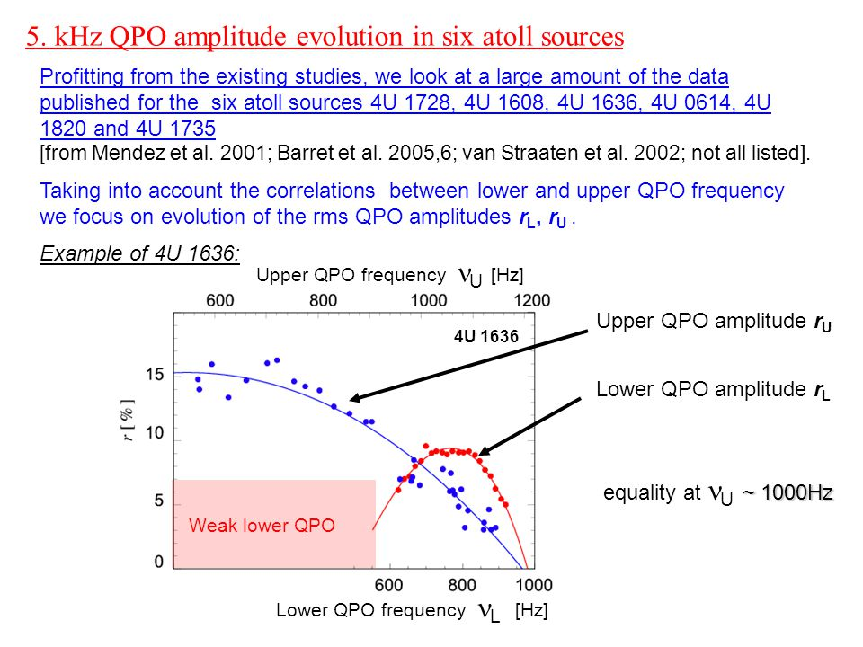 5. kHz QPO amplitude evolution in six atoll sources Profitting from the existing studies, we look at a large amount of the data published for the six