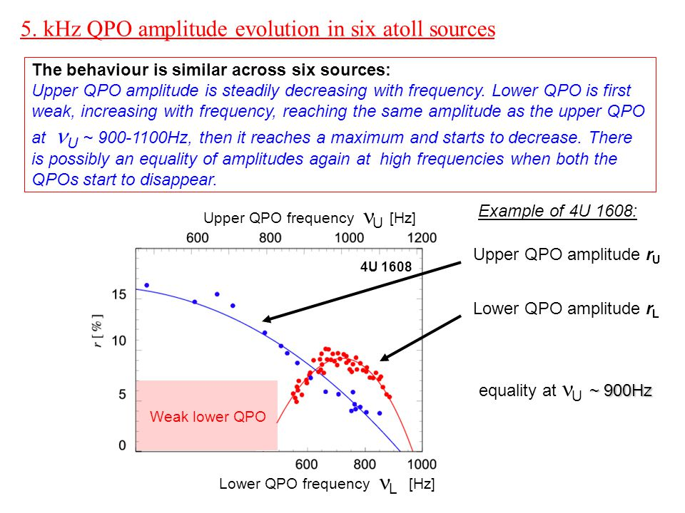 5. kHz QPO amplitude evolution in six atoll sources The behaviour is similar across six sources: Upper QPO amplitude is steadily decreasing with frequ