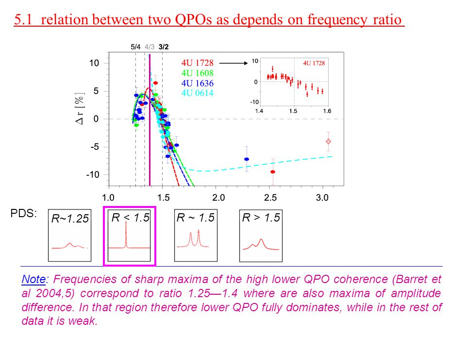Note: Frequencies of sharp maxima of the high lower QPO coherence (Barret et al 2004,5) correspond to ratio 1.25—1.4 where are also maxima of amplitud