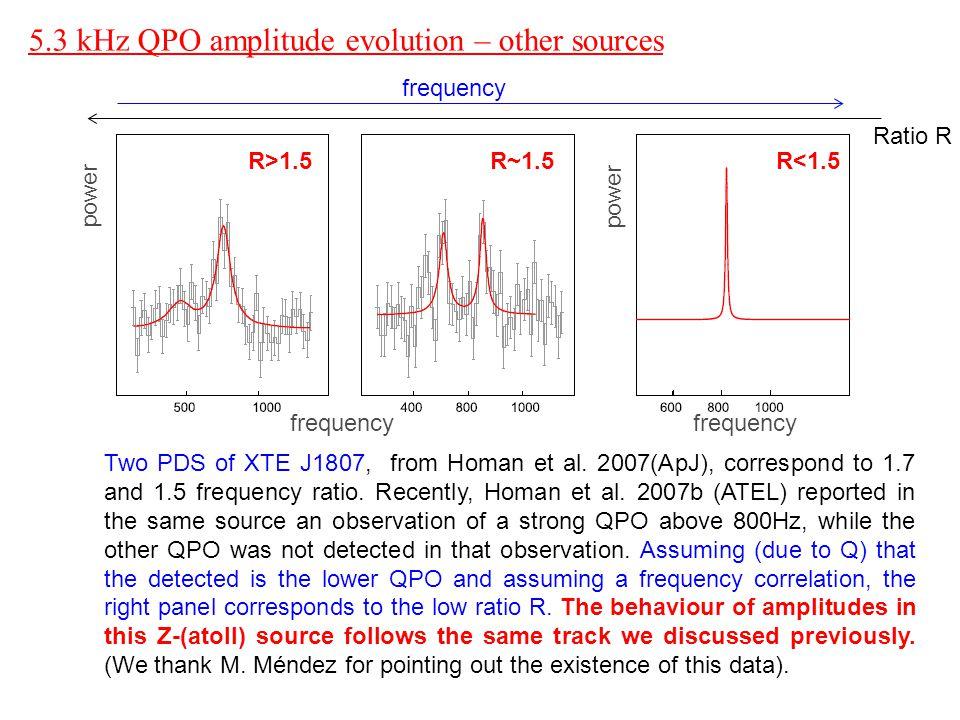 5.3 kHz QPO amplitude evolution – other sources Two PDS of XTE J1807, from Homan et al.