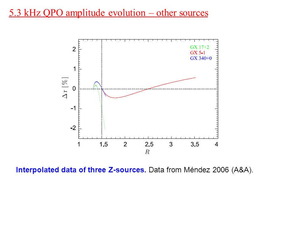 5.3 kHz QPO amplitude evolution – other sources Interpolated data of three Z-sources.