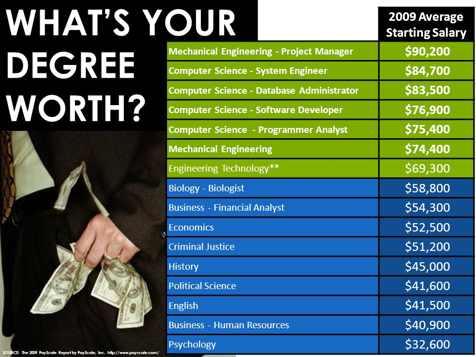 WHAT'S YOUR DEGREE WORTH.SOURCE: The 2009 PayScale Report by PayScale, Inc.