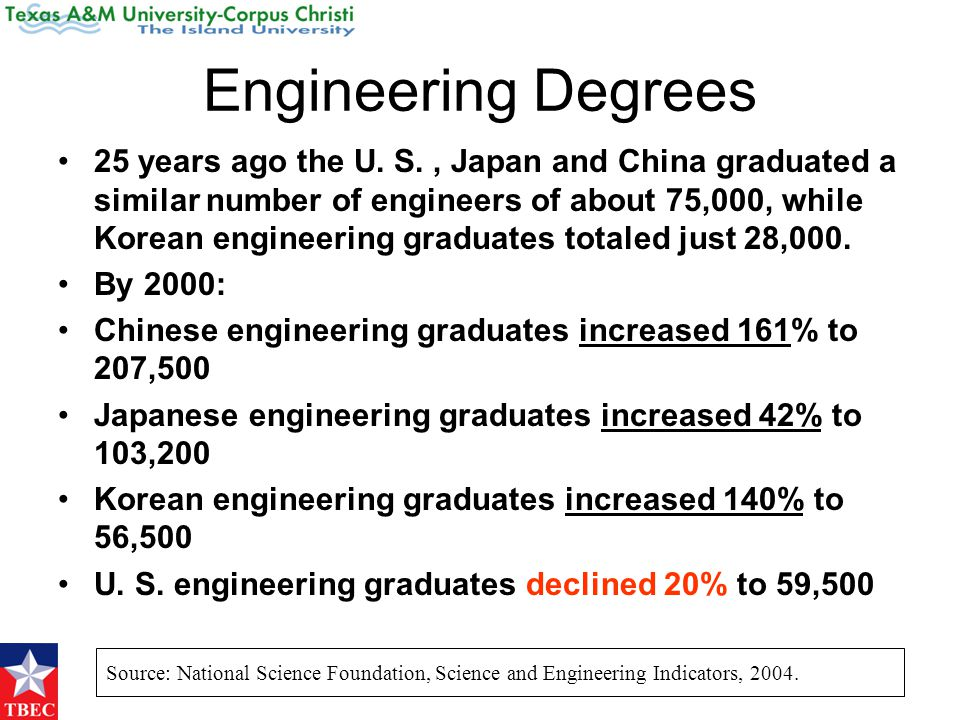 Engineering Degrees 25 years ago the U. S., Japan and China graduated a similar number of engineers of about 75,000, while Korean engineering graduate