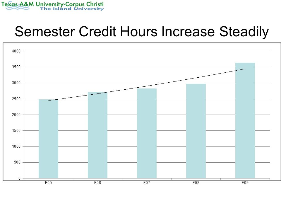 Semester Credit Hours Increase Steadily