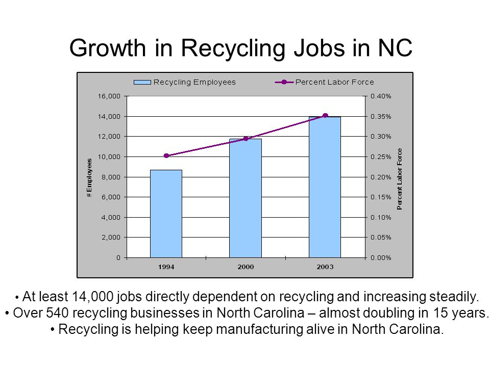 Growth in Recycling Jobs in NC At least 14,000 jobs directly dependent on recycling and increasing steadily.