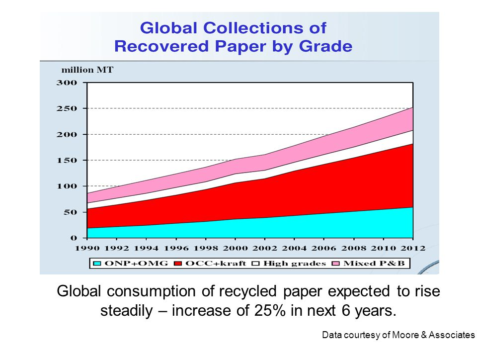 Global consumption of recycled paper expected to rise steadily – increase of 25% in next 6 years.