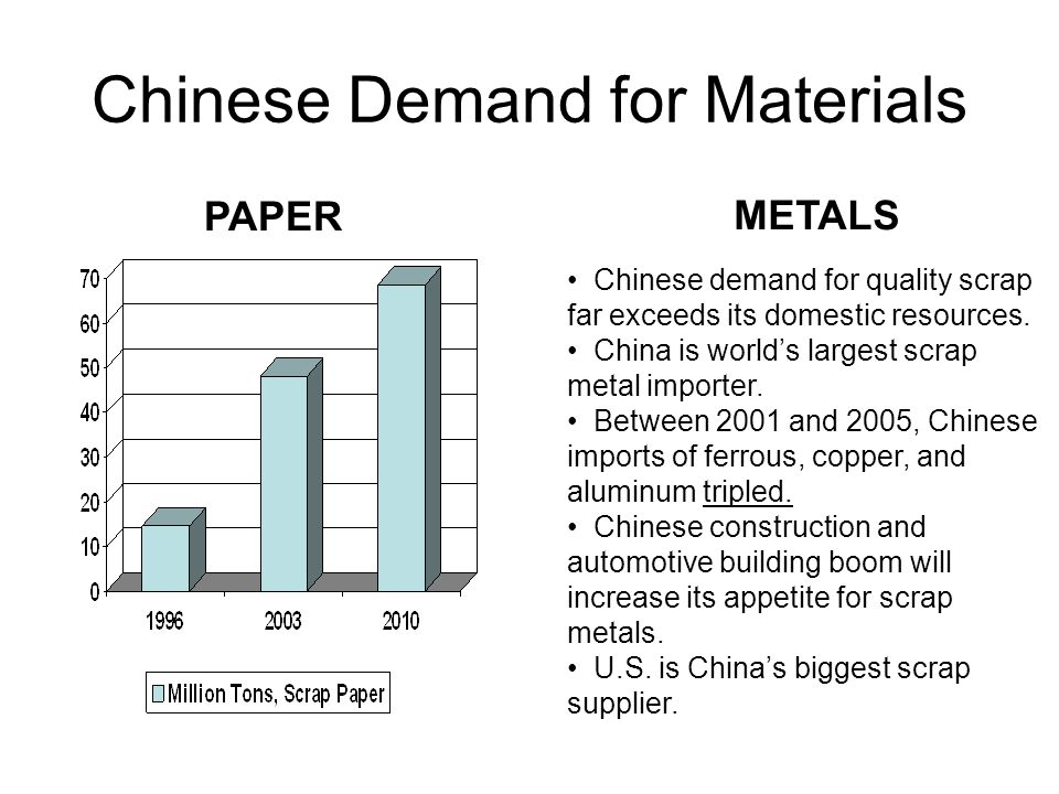Chinese Demand for Materials PAPER METALS Chinese demand for quality scrap far exceeds its domestic resources.