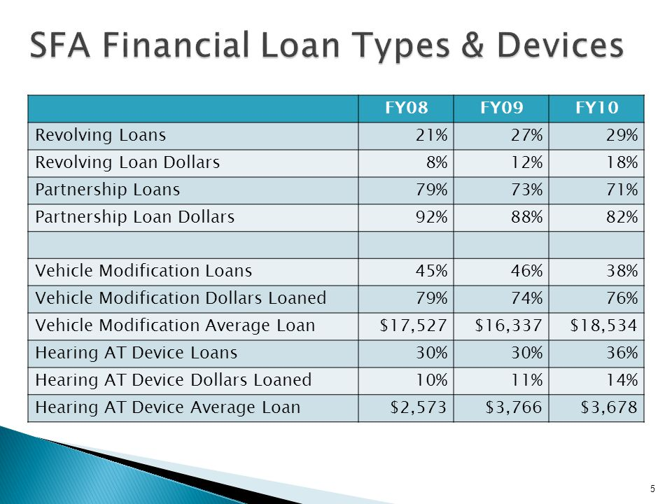 Shift to More Revolving Loans Far fewer guarantee and guarantee + buy down If 100% guarantee, revolving offers more control Vehicle Modification & Transportation Consistently majority of loans and dollars loaned Largest amount of loan per device Similar for AFP but even more of majority Hearing AT (hearing aids) Consistently second largest AT loans & dollars Same for AFP 6