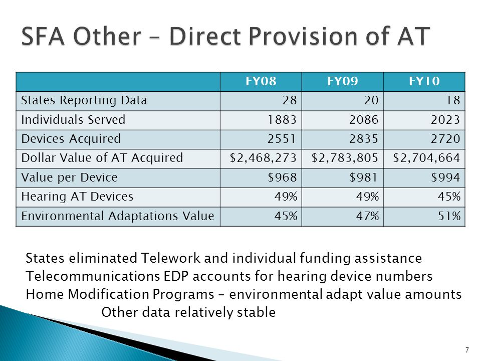 tty 8 FY08FY09FY10 States Reporting Data666 Individuals Served9939331011 Devices Acquired484752734212 Cost Savings for AT Acquired$305,265$270,943$275,256 Savings per Device$63$51$65 Speech AT Devices35%29%35% Learning/Cognition/Develop AT31%34%31% Vision AT Savings63%54%52% Very stable programs - cooperative buy, lease/rental, fabrication Majority Devices – Speech AT and Learning AT Majority Savings – Vision (average of $1,448 per device)